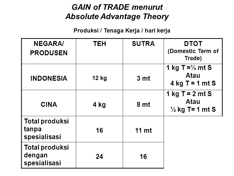 GAIN of TRADE menurut Absolute Advantage Theory