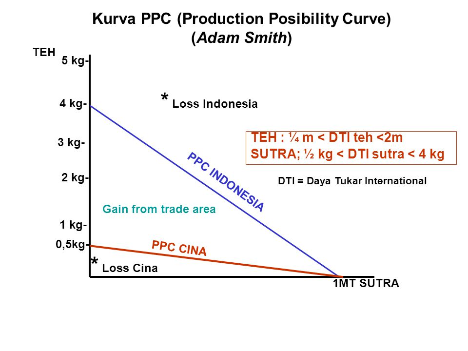 Kurva PPC (Production Posibility Curve)