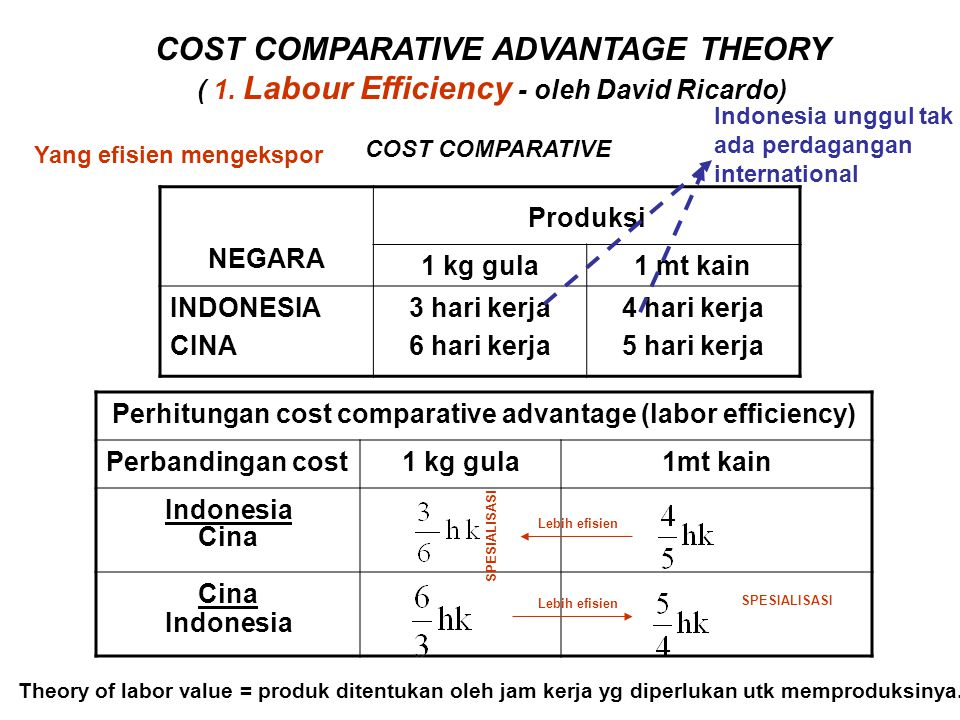 COST COMPARATIVE ADVANTAGE THEORY