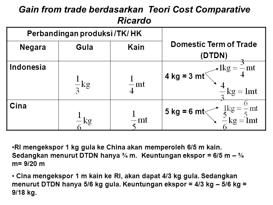 Gain from trade berdasarkan Teori Cost Comparative Ricardo