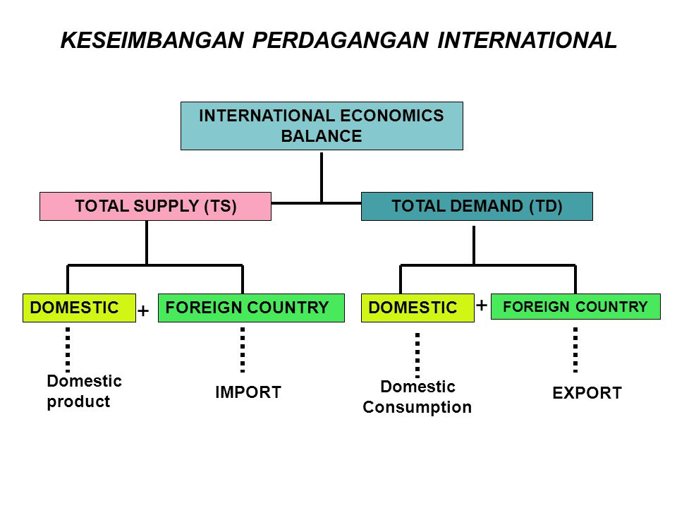 KESEIMBANGAN PERDAGANGAN INTERNATIONAL INTERNATIONAL ECONOMICS BALANCE