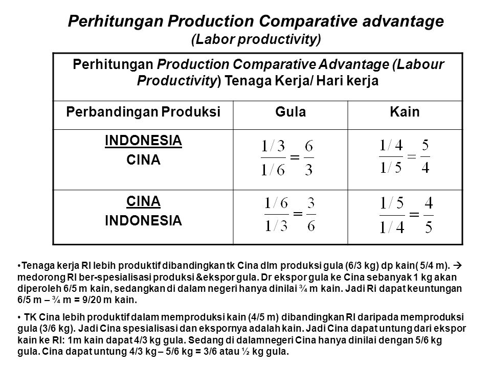 Perhitungan Production Comparative advantage Perbandingan Produksi
