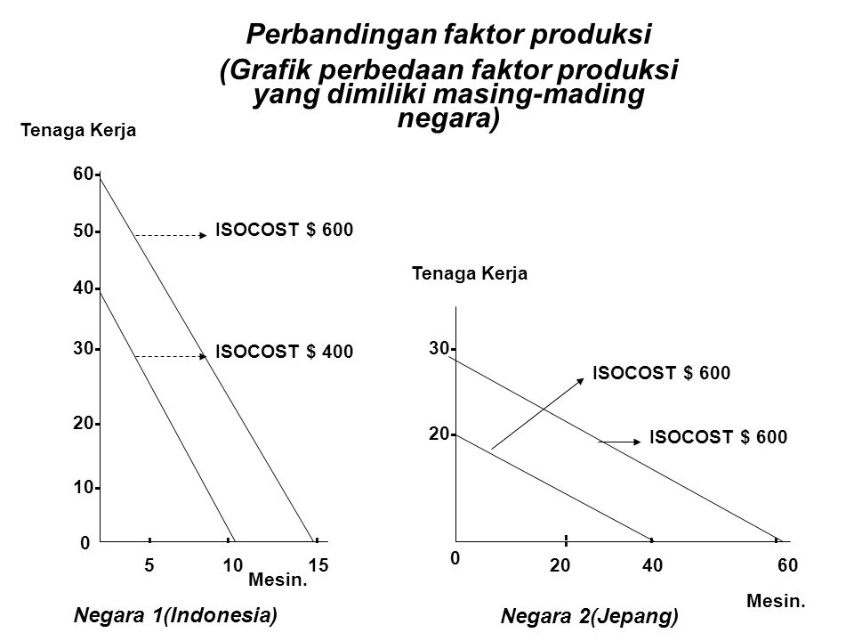 Perbandingan faktor produksi
