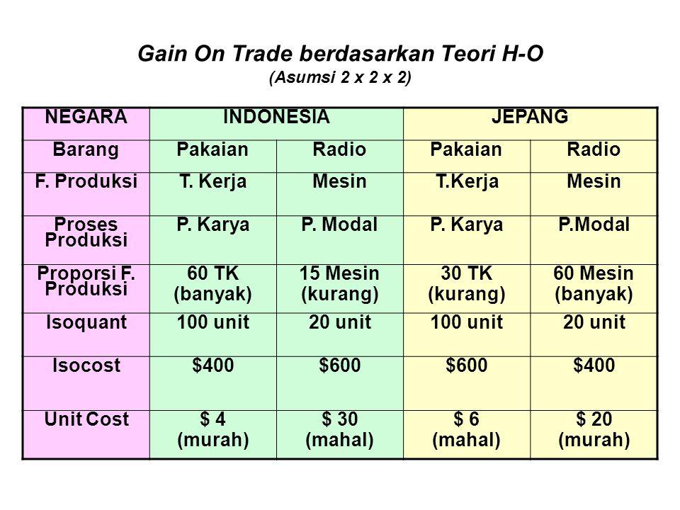 Gain On Trade berdasarkan Teori H-O (Asumsi 2 x 2 x 2)
