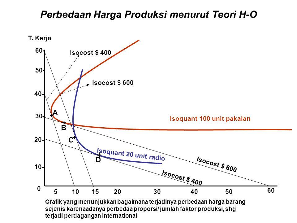Perbedaan Harga Produksi menurut Teori H-O