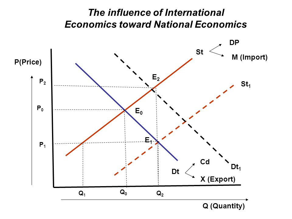 The influence of International Economics toward National Economics