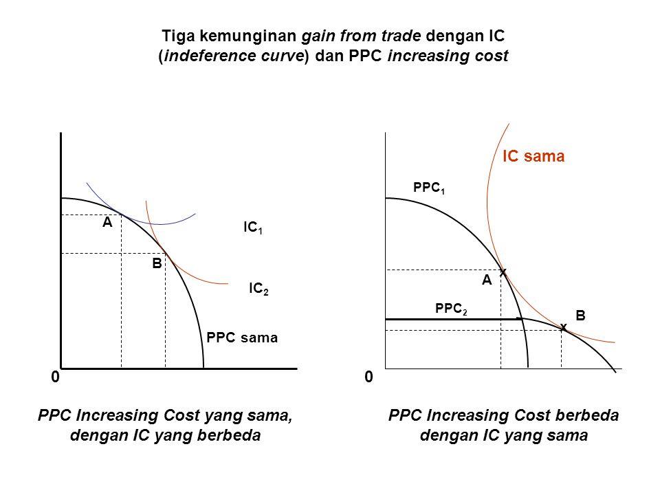 PPC Increasing Cost yang sama, dengan IC yang berbeda