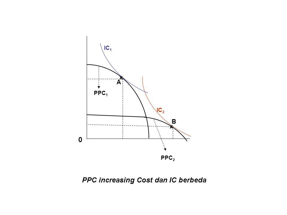 PPC increasing Cost dan IC berbeda