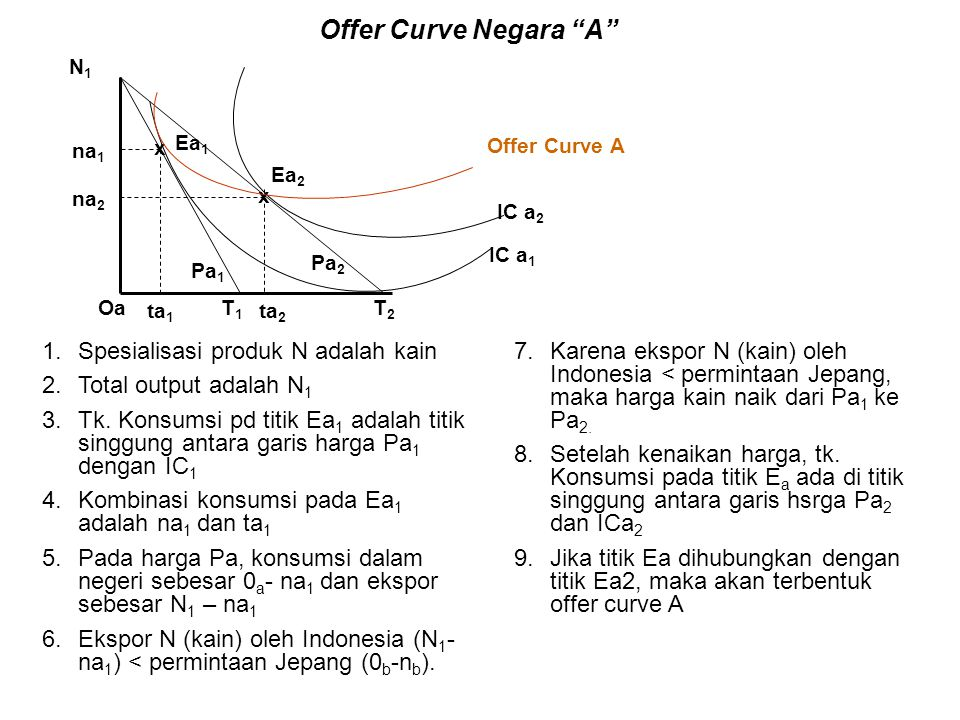 Offer Curve Negara A Spesialisasi produk N adalah kain