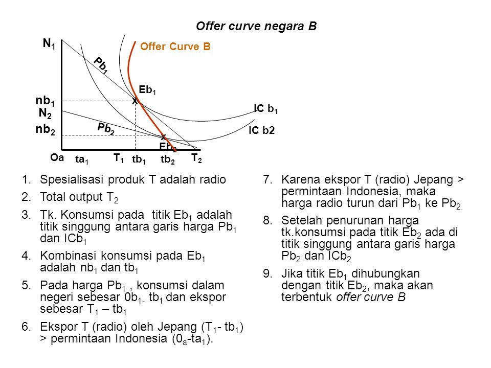 Offer curve negara B N1 nb1 N2 nb2