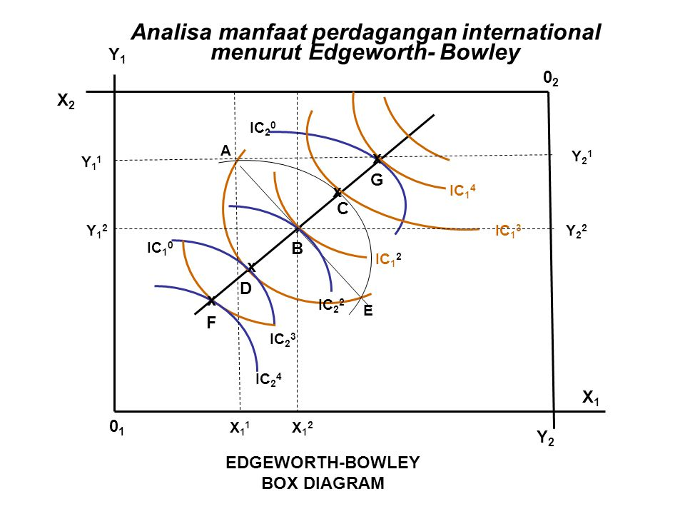 Analisa manfaat perdagangan international menurut Edgeworth- Bowley