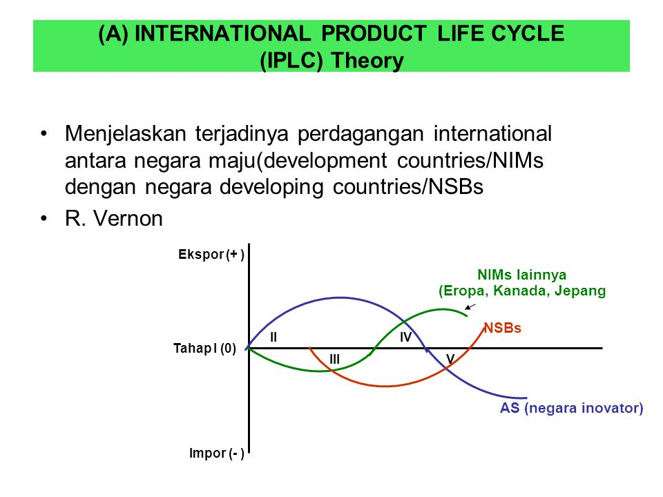 (A) INTERNATIONAL PRODUCT LIFE CYCLE (IPLC) Theory