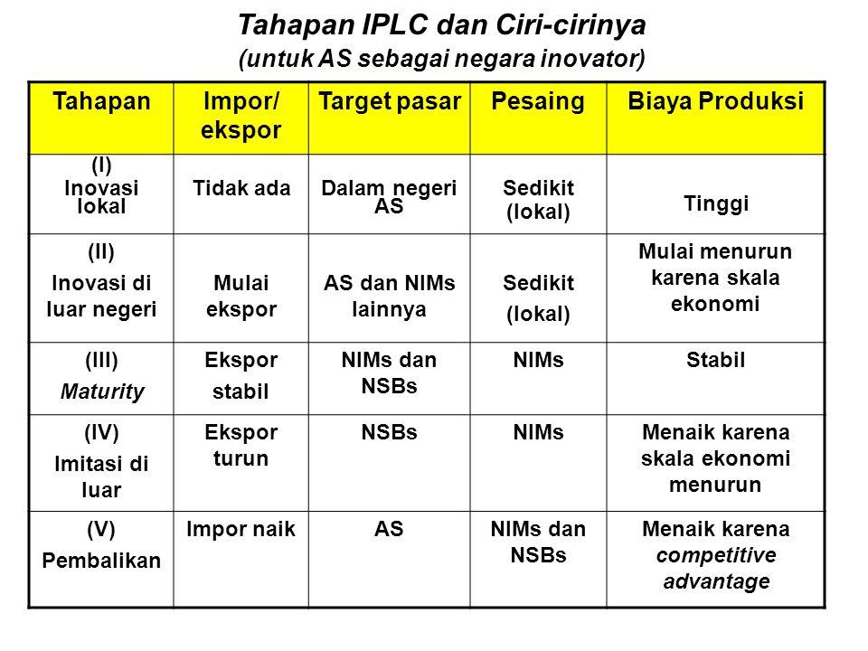 Tahapan IPLC dan Ciri-cirinya