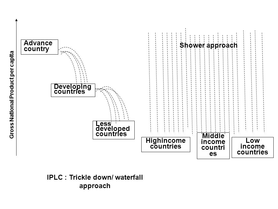 IPLC : Trickle down/ waterfall approach Middle income countries
