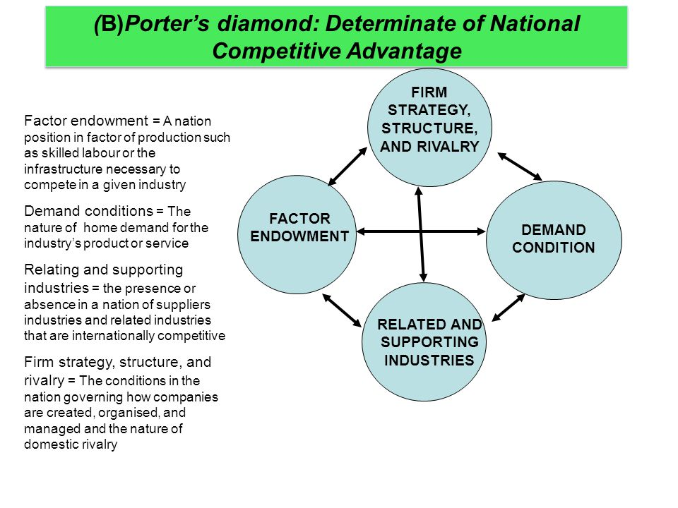 (B)Porter's diamond: Determinate of National Competitive Advantage