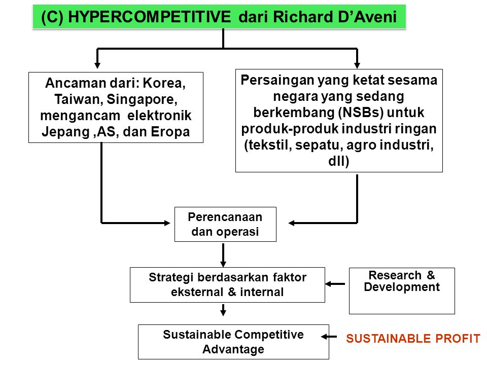 (C) HYPERCOMPETITIVE dari Richard D'Aveni