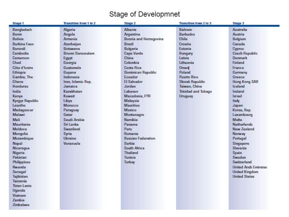 Stage of Developmnet