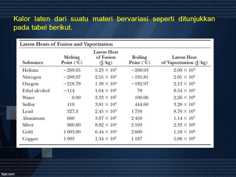 Kalor laten dari suatu materi bervariasi seperti ditunjukkan pada tabel berikut.