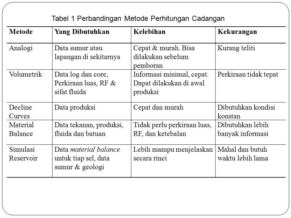 Tabel 1 Perbandingan Metode Perhitungan Cadangan