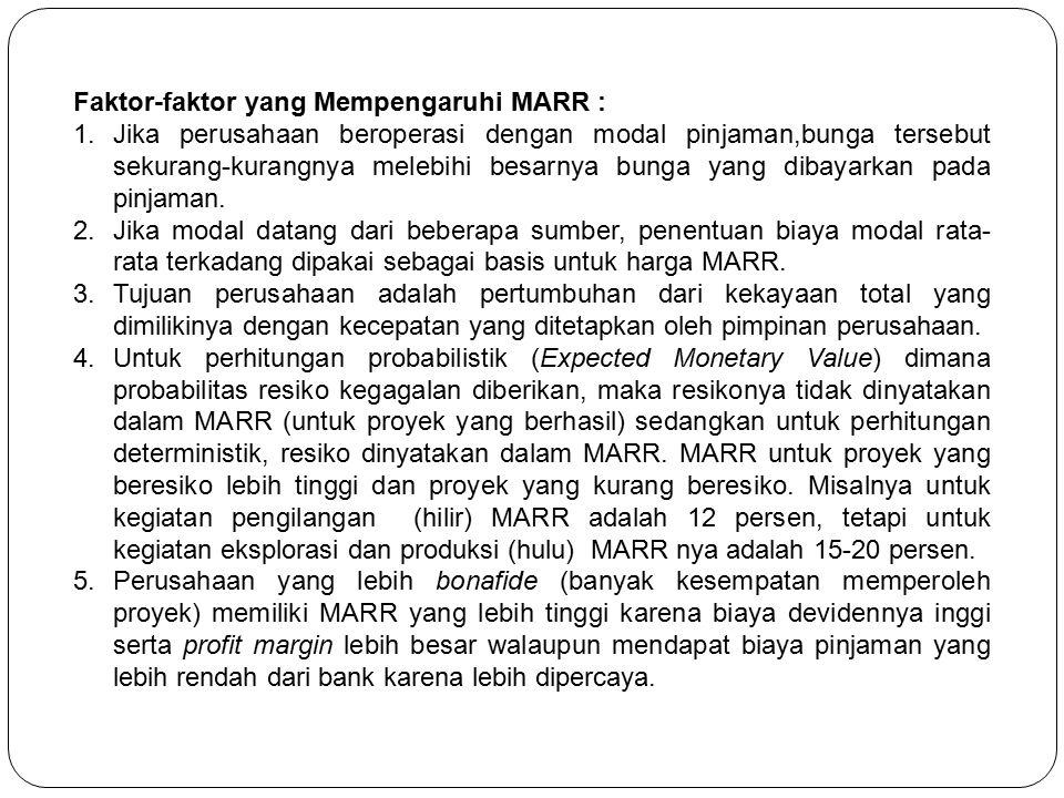 Faktor-faktor yang Mempengaruhi MARR :