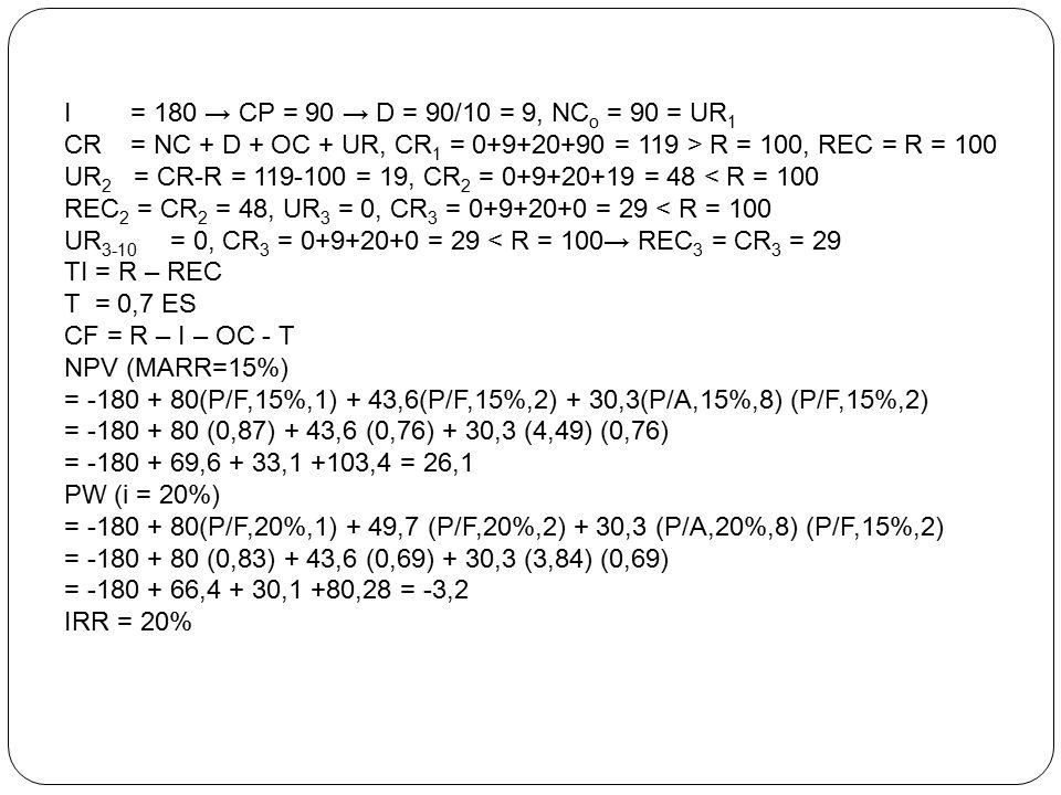 I = 180 → CP = 90 → D = 90/10 = 9, NCo = 90 = UR1 CR = NC + D + OC + UR, CR1 = 0+9+20+90 = 119 > R = 100, REC = R = 100.