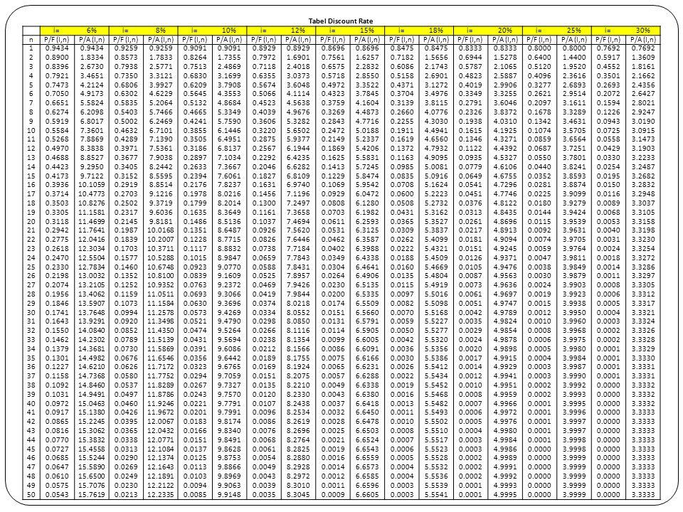 Tabel Discount Rate i= 6% 8% 10% 12% 15% 18% 20% 25% 30% n. P/F (I,n) P/A (I,n) 1. 0.9434.