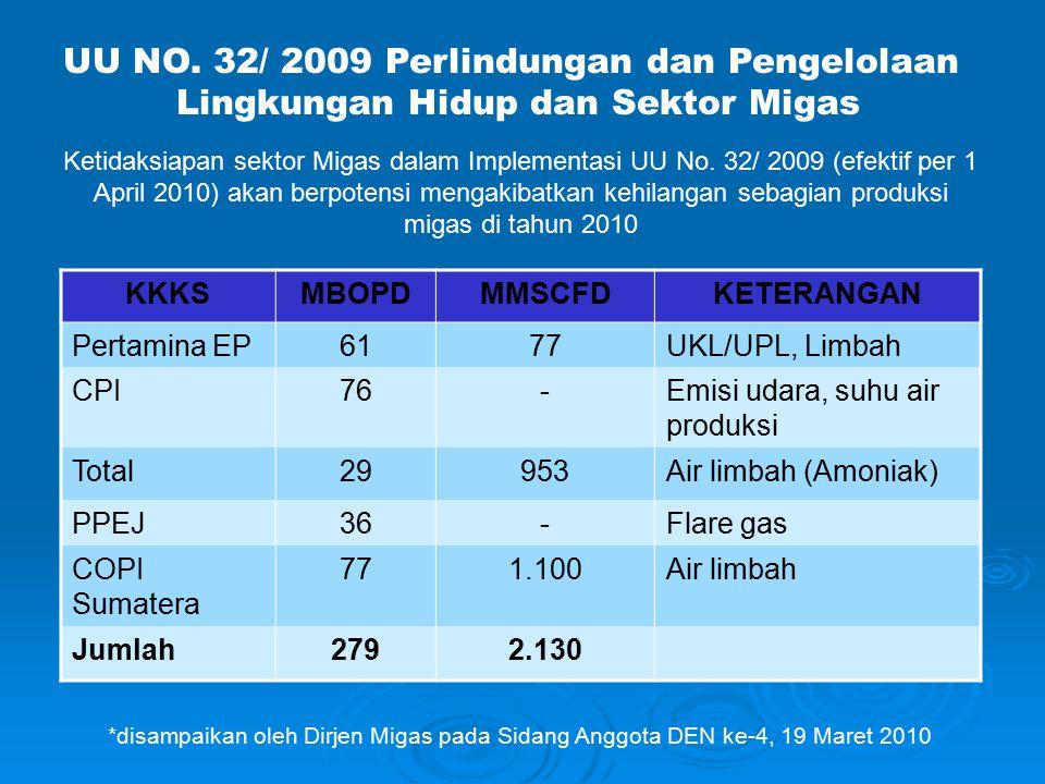 UU NO. 32/ 2009 Perlindungan dan Pengelolaan