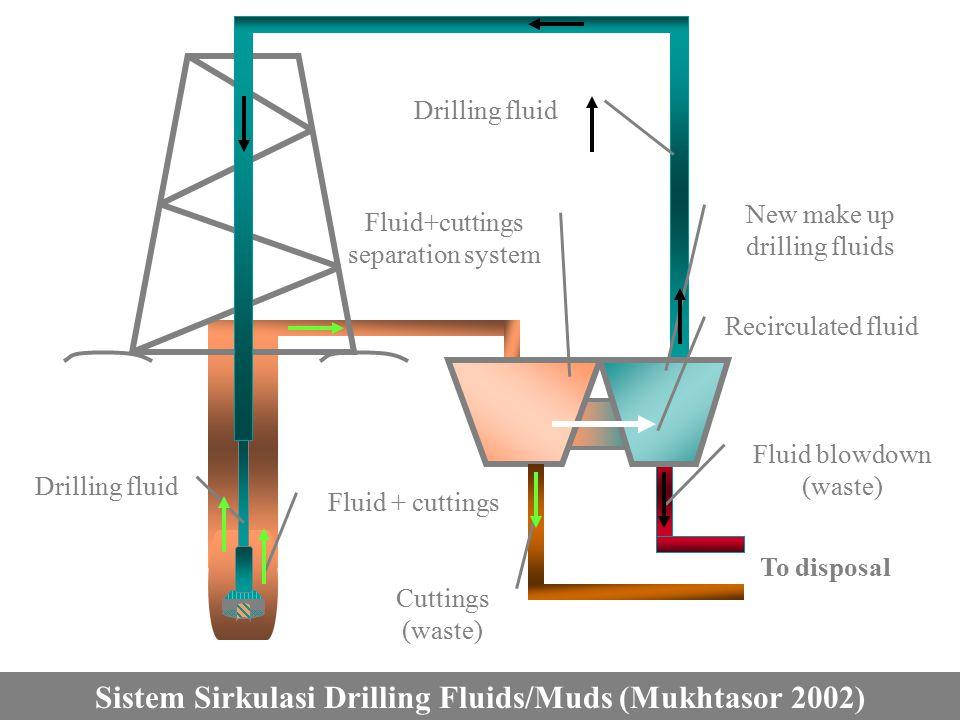 Sistem Sirkulasi Drilling Fluids/Muds (Mukhtasor 2002)
