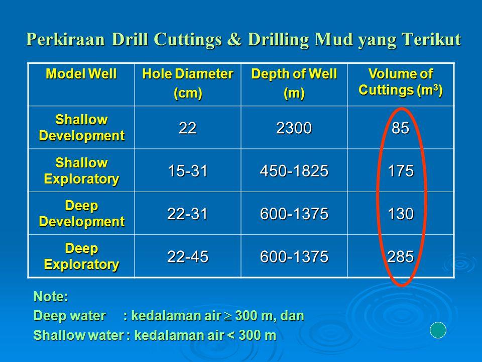 Perkiraan Drill Cuttings & Drilling Mud yang Terikut