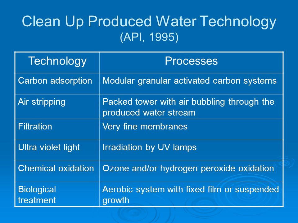 Clean Up Produced Water Technology (API, 1995)