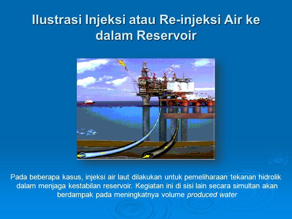 Ilustrasi Injeksi atau Re-injeksi Air ke dalam Reservoir