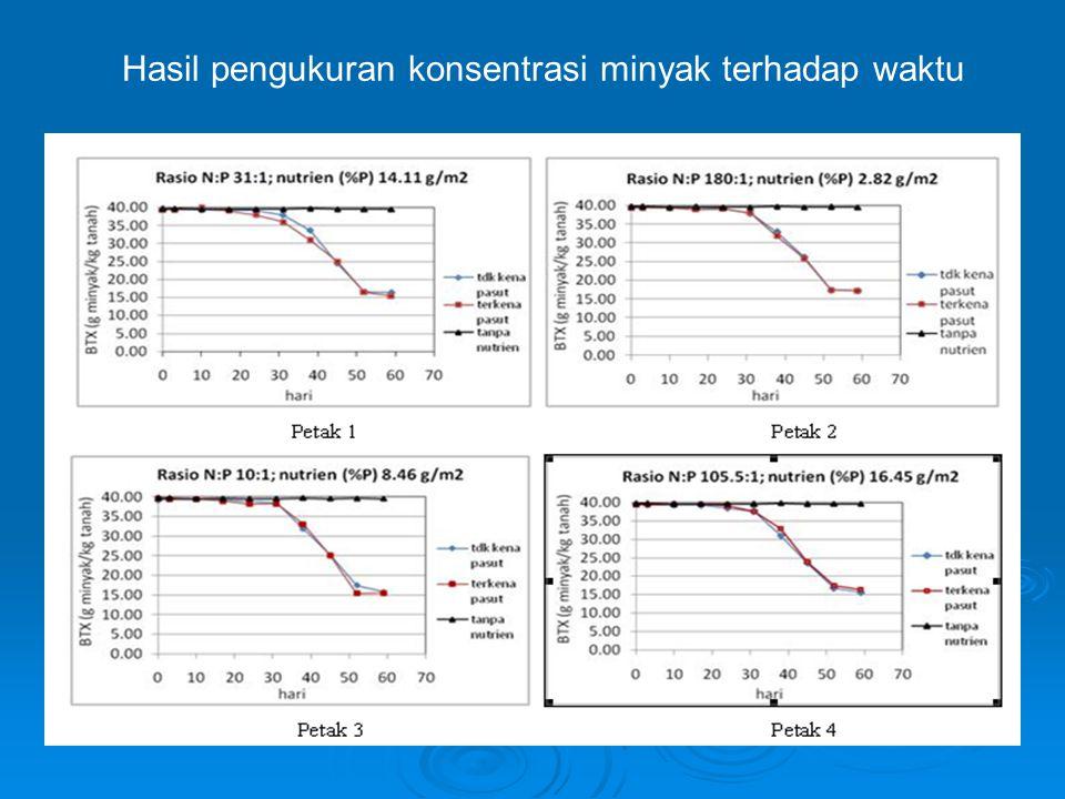 Hasil pengukuran konsentrasi minyak terhadap waktu