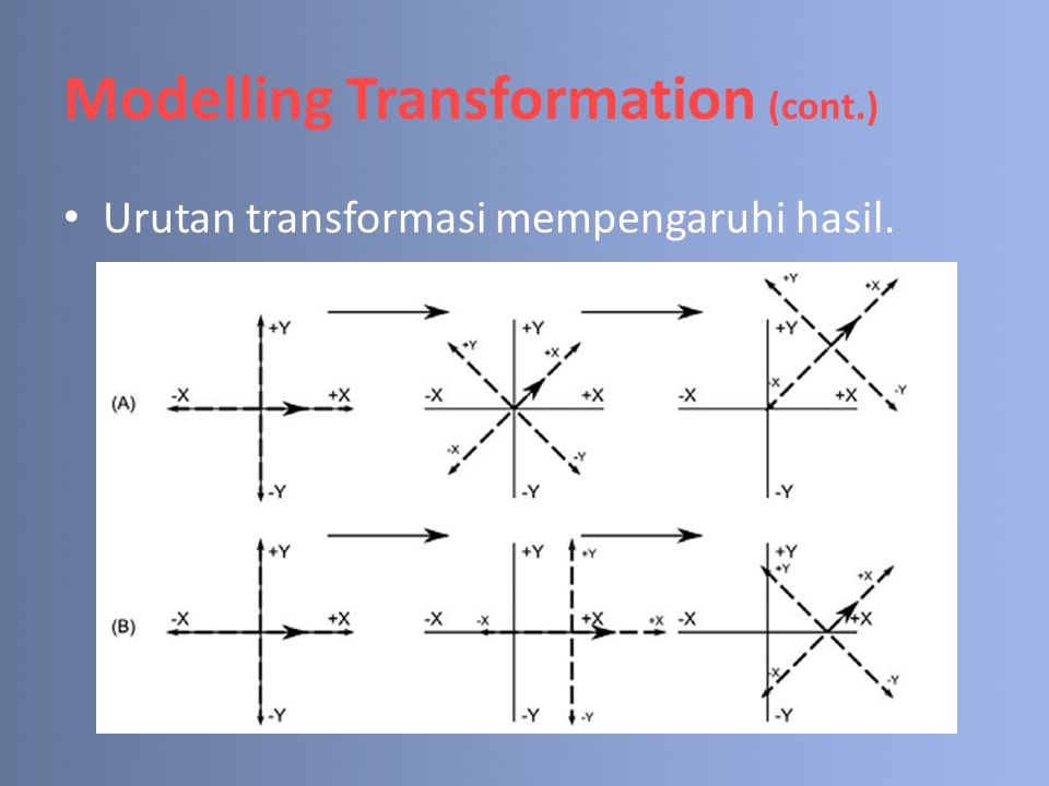 Modelling Transformation (cont.)