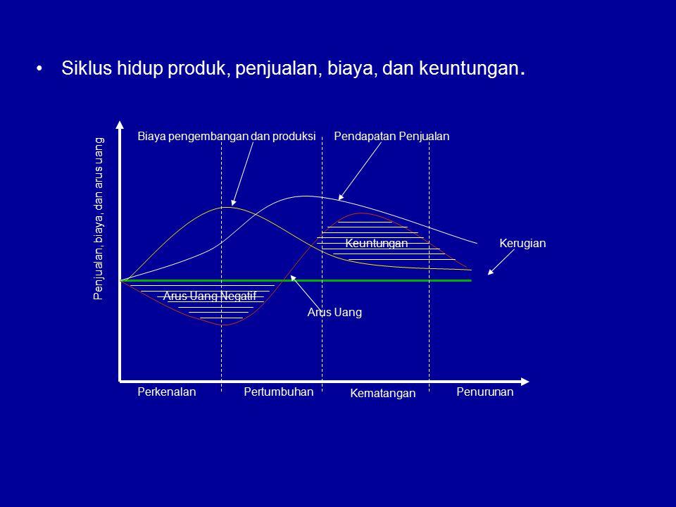 Siklus hidup produk, penjualan, biaya, dan keuntungan.