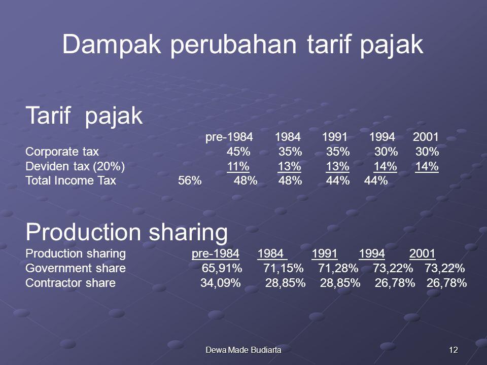 Dampak perubahan tarif pajak