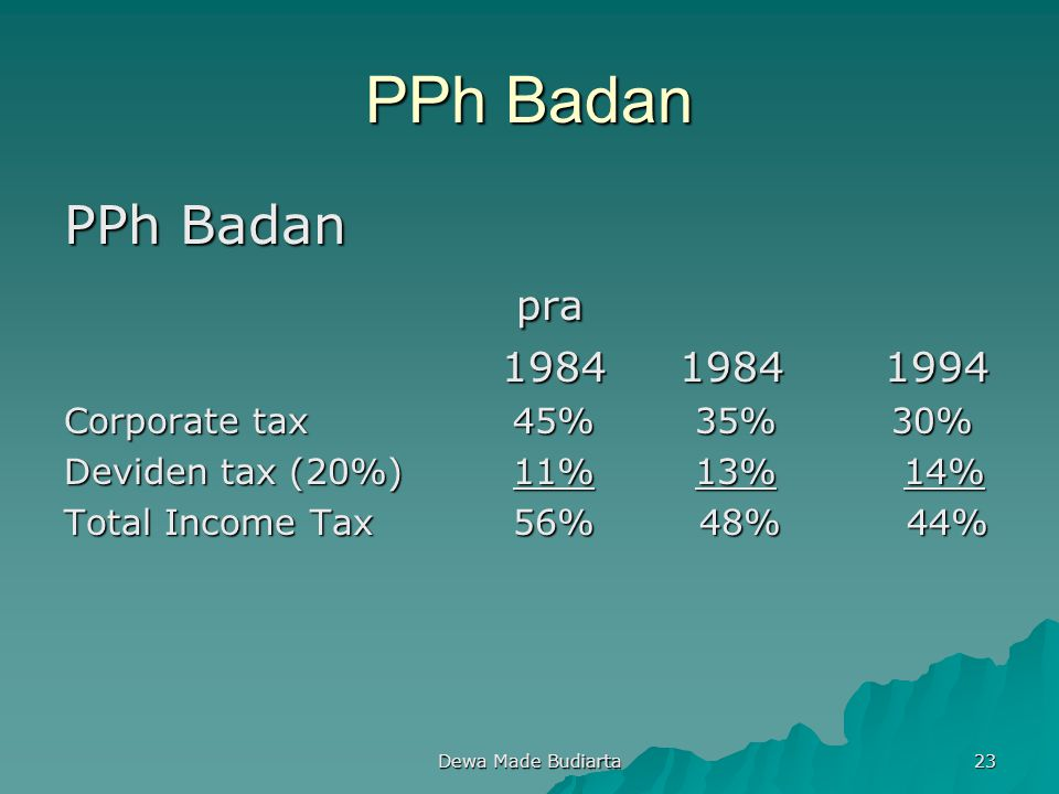PPh Badan PPh Badan pra 1984 1984 1994 Corporate tax 45% 35% 30%