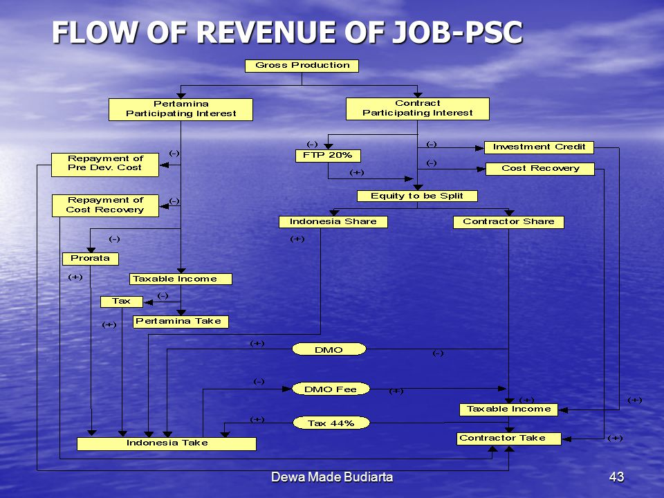 FLOW OF REVENUE OF JOB-PSC