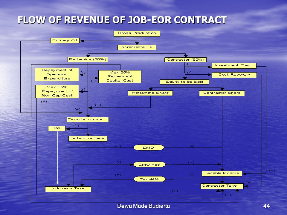 FLOW OF REVENUE OF JOB-EOR CONTRACT