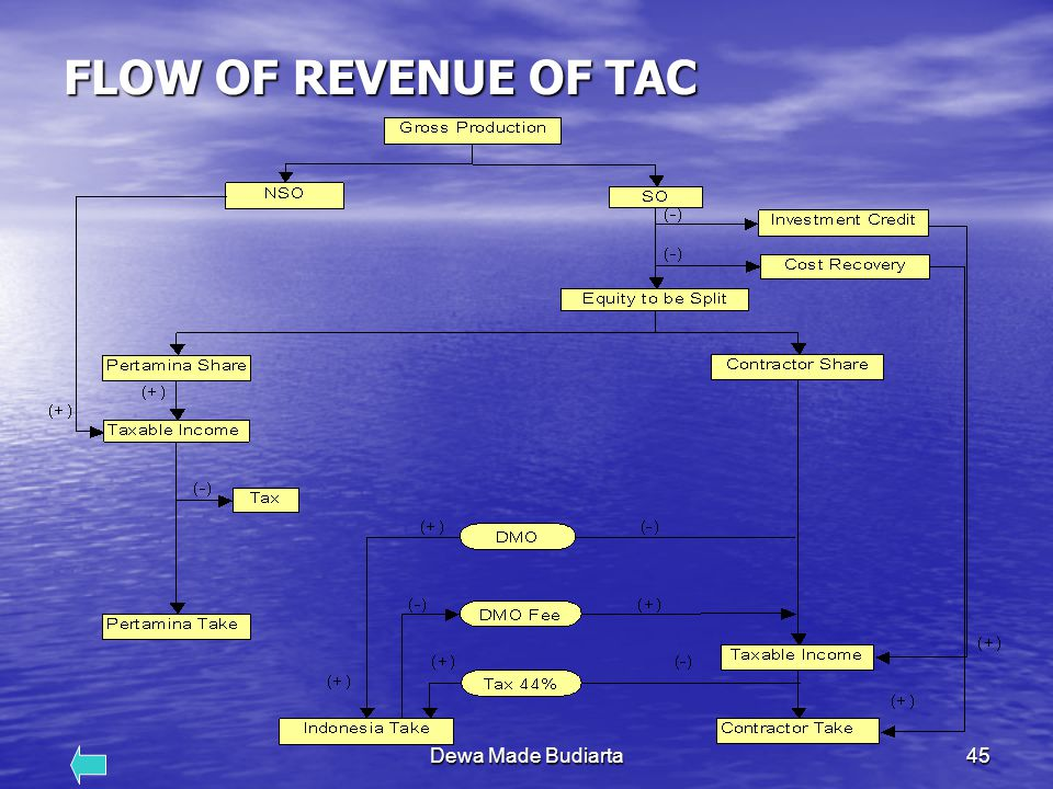 FLOW OF REVENUE OF TAC Dewa Made Budiarta
