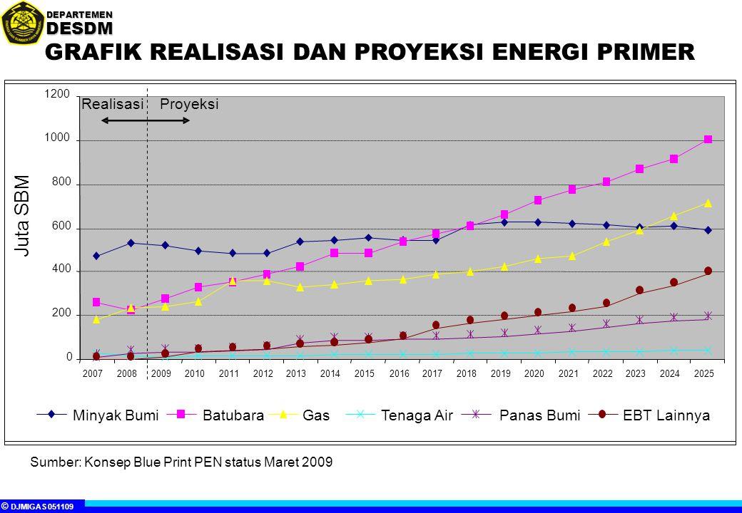 GRAFIK REALISASI DAN PROYEKSI ENERGI PRIMER