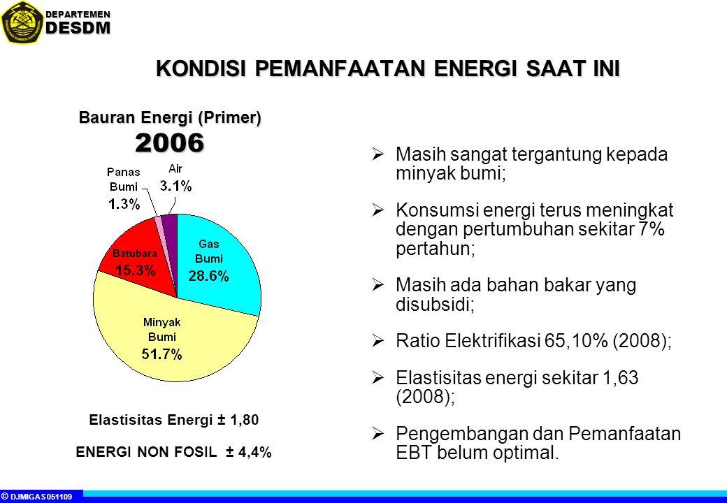 KONDISI PEMANFAATAN ENERGI SAAT INI