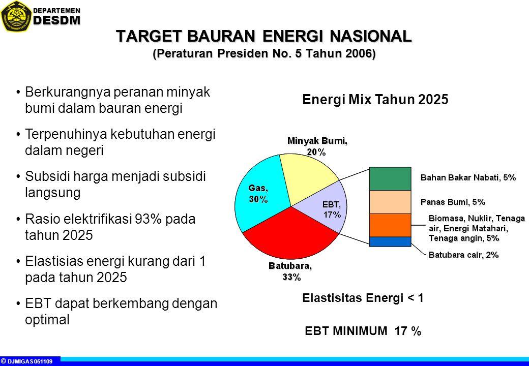 TARGET BAURAN ENERGI NASIONAL (Peraturan Presiden No. 5 Tahun 2006)