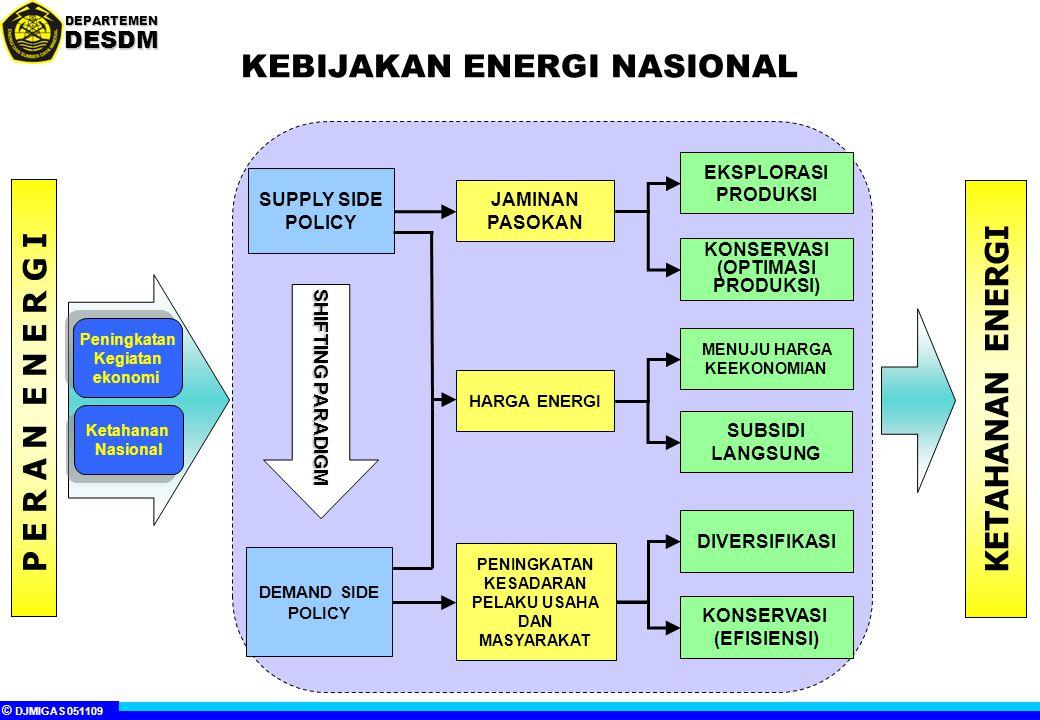 KEBIJAKAN ENERGI NASIONAL