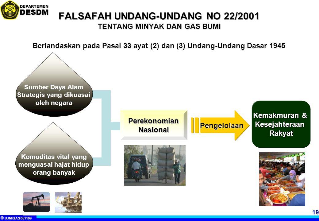 FALSAFAH UNDANG-UNDANG NO 22/2001 TENTANG MINYAK DAN GAS BUMI