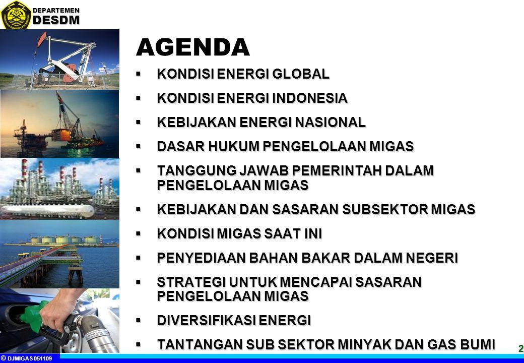 AGENDA KONDISI ENERGI GLOBAL KONDISI ENERGI INDONESIA