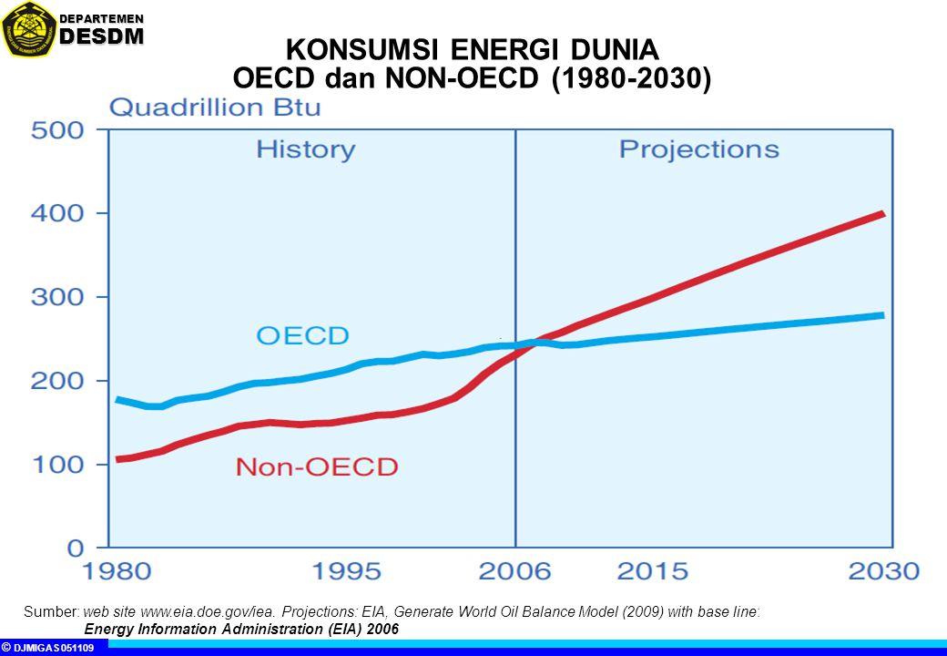 KONSUMSI ENERGI DUNIA OECD dan NON-OECD (1980-2030)