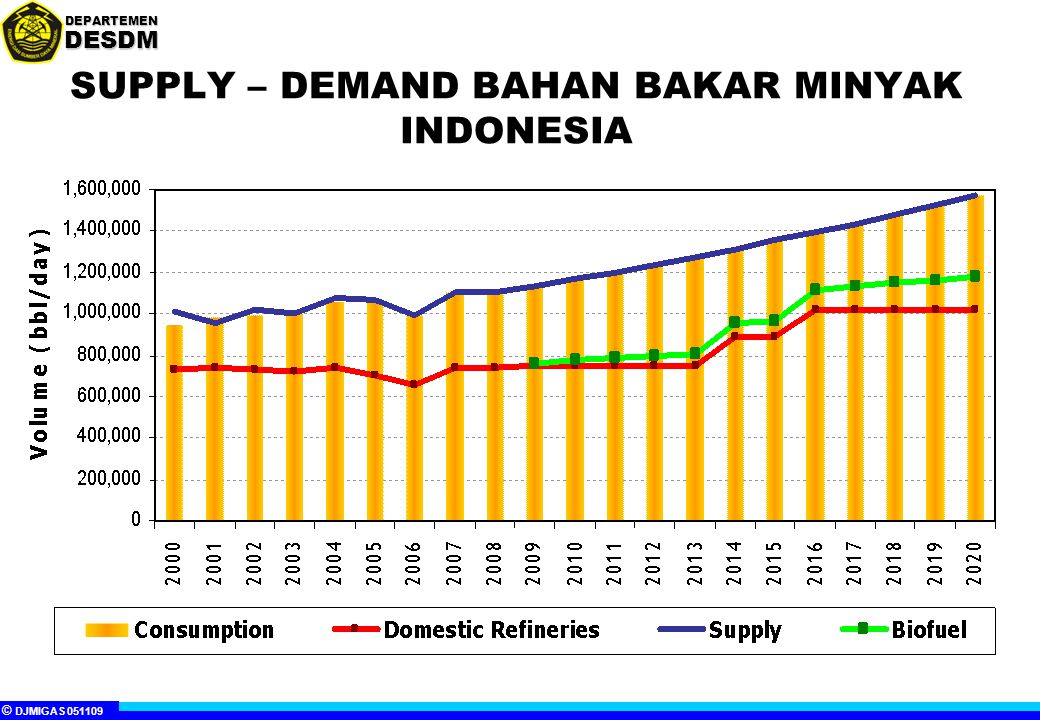 SUPPLY – DEMAND BAHAN BAKAR MINYAK INDONESIA
