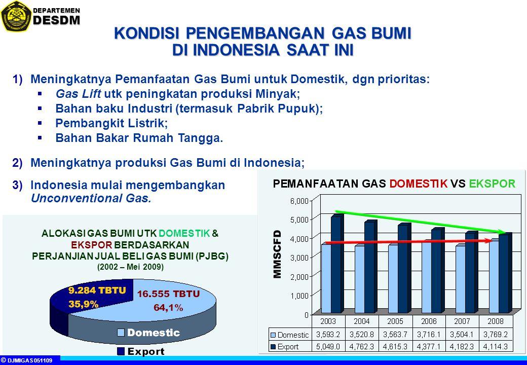 KONDISI PENGEMBANGAN GAS BUMI DI INDONESIA SAAT INI