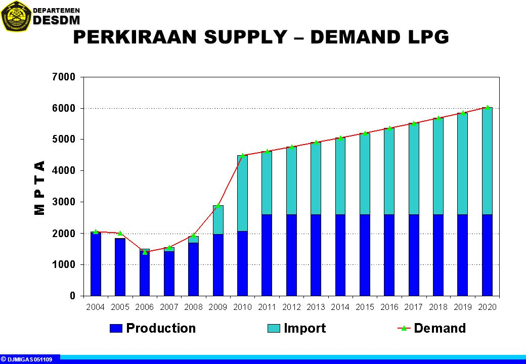 PERKIRAAN SUPPLY – DEMAND LPG