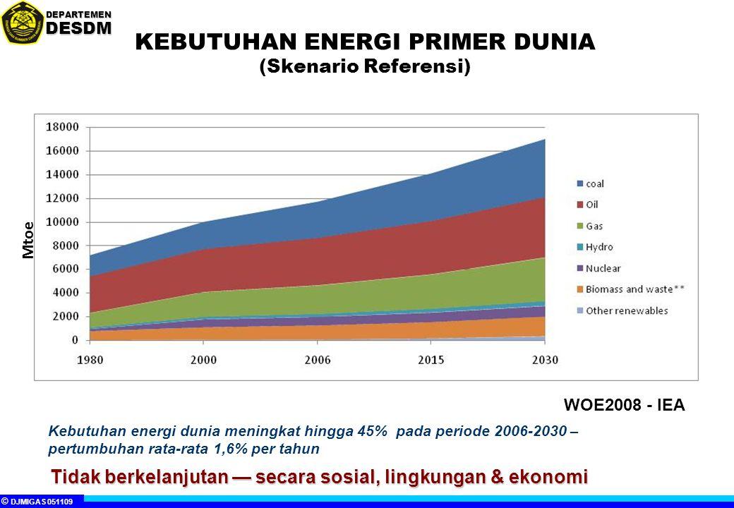 KEBUTUHAN ENERGI PRIMER DUNIA (Skenario Referensi)